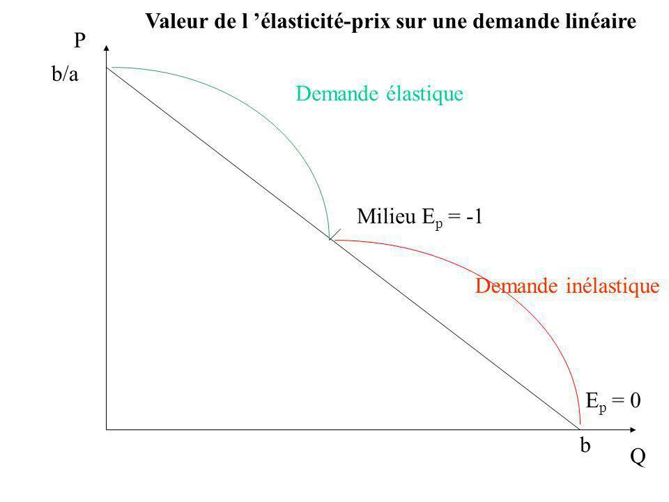 P Q Milieu E p = -1 E p = 0 b b/a Valeur de l élasticité-prix sur une demande linéaire Demande élastique Demande inélastique