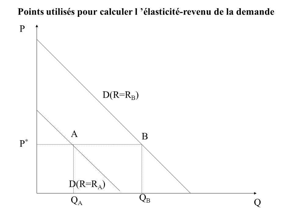 Points utilisés pour calculer l élasticité-revenu de la demande Q P P*P* D(R=R A ) D(R=R B ) A B QAQA QBQB
