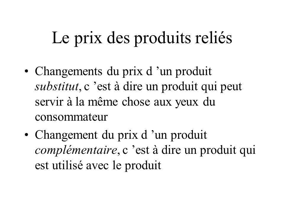 Le prix des produits reliés Changements du prix d un produit substitut, c est à dire un produit qui peut servir à la même chose aux yeux du consommate