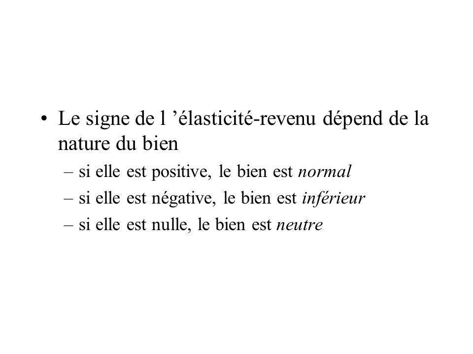 Le signe de l élasticité-revenu dépend de la nature du bien –si elle est positive, le bien est normal –si elle est négative, le bien est inférieur –si