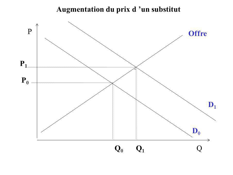 D1D1 P Q Offre D0D0 P0P0 Q0Q0 Q1Q1 P1P1 Augmentation du prix d un substitut