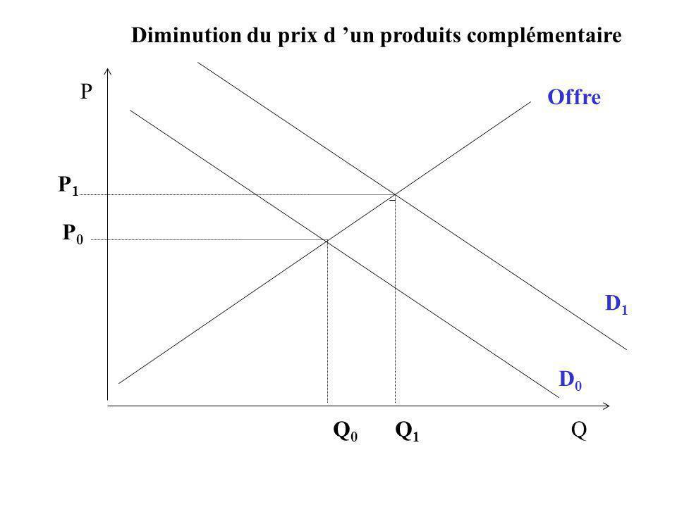 D1D1 P Q Offre D0D0 P0P0 Q0Q0 Q1Q1 P1P1 Diminution du prix d un produits complémentaire