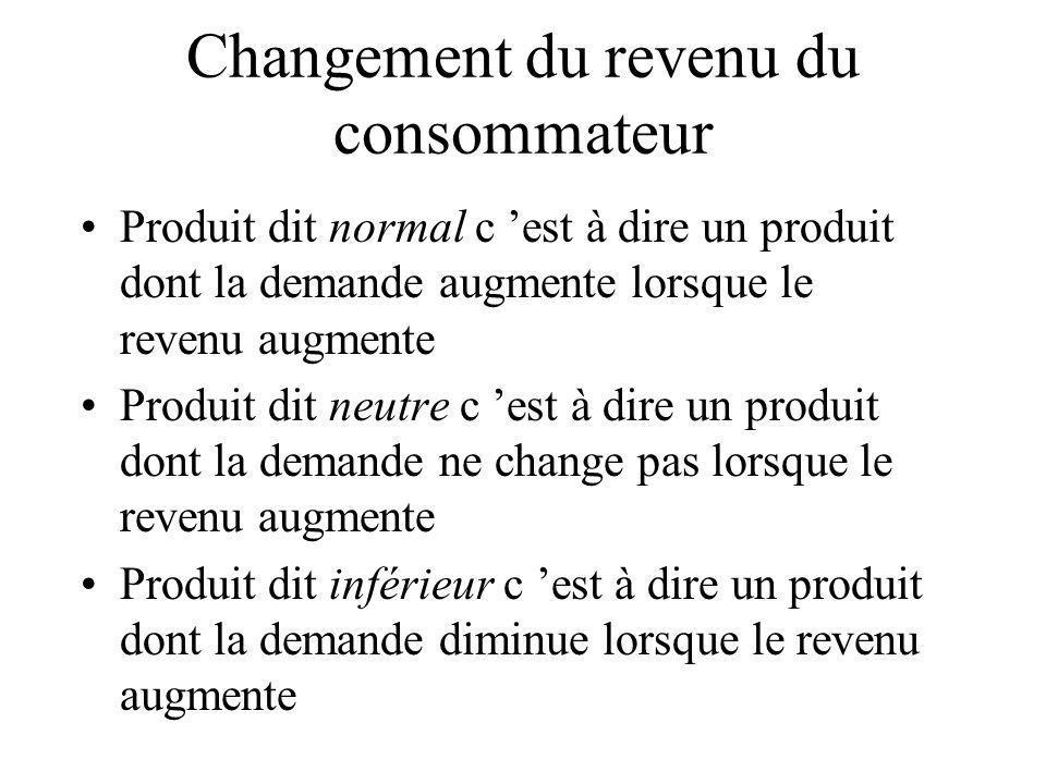 Changement du revenu du consommateur Produit dit normal c est à dire un produit dont la demande augmente lorsque le revenu augmente Produit dit neutre