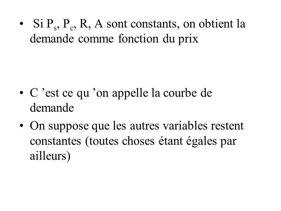Si P s, P c, R, A sont constants, on obtient la demande comme fonction du prix C est ce qu on appelle la courbe de demande On suppose que les autres v