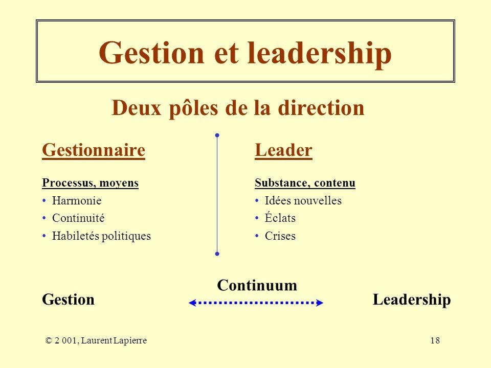 © 2 001, Laurent Lapierre18 Gestionnaire Processus, moyens Harmonie Continuité Habiletés politiques Leader Substance, contenu Idées nouvelles Éclats C
