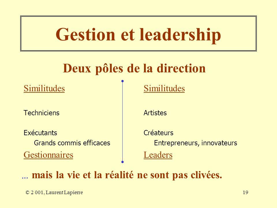 © 2 001, Laurent Lapierre19 Gestion et leadership Similitudes Techniciens Exécutants Grands commis efficaces Gestionnaires Similitudes Artistes Créate