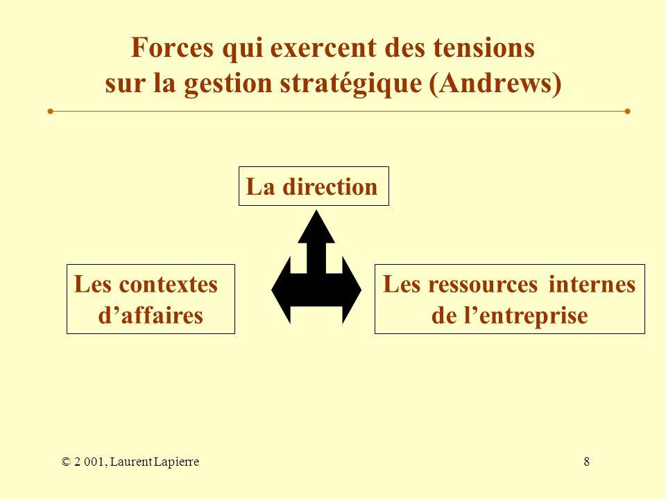 © 2 001, Laurent Lapierre9 Forces qui exercent des tensions sur la gestion stratégique (Andrews) La direction Génie propre Valeurs, convictions Énergie, détermination, obsession créatrice et productrice Habiletés Inhibitions, maladresses