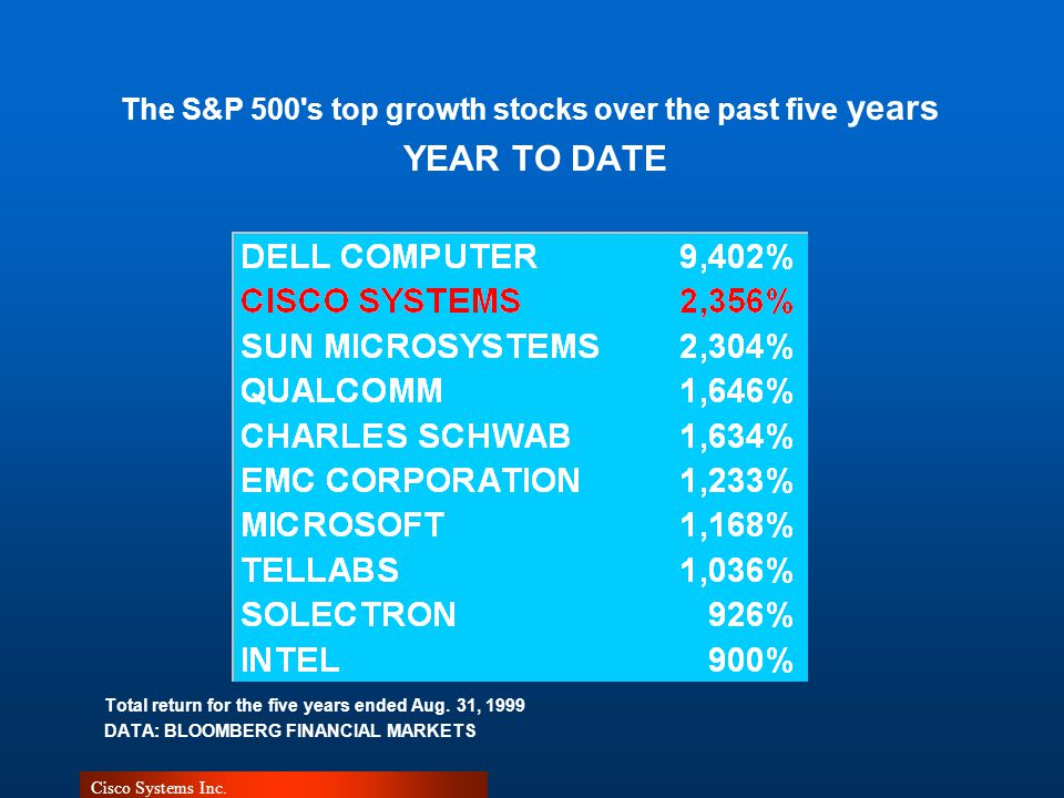 The S&P 500's top growth stocks over the past five years YEAR TO DATE Total return for the five years ended Aug. 31, 1999 DATA: BLOOMBERG FINANCIAL MA
