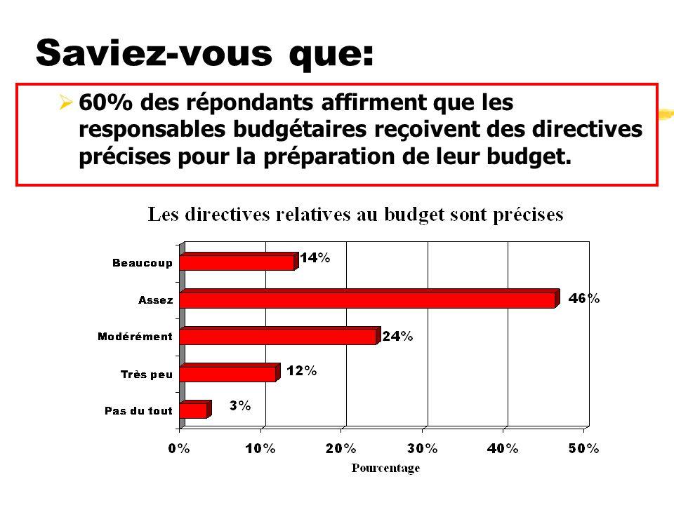 Saviez-vous que: 60% des répondants affirment que les responsables budgétaires reçoivent des directives précises pour la préparation de leur budget.