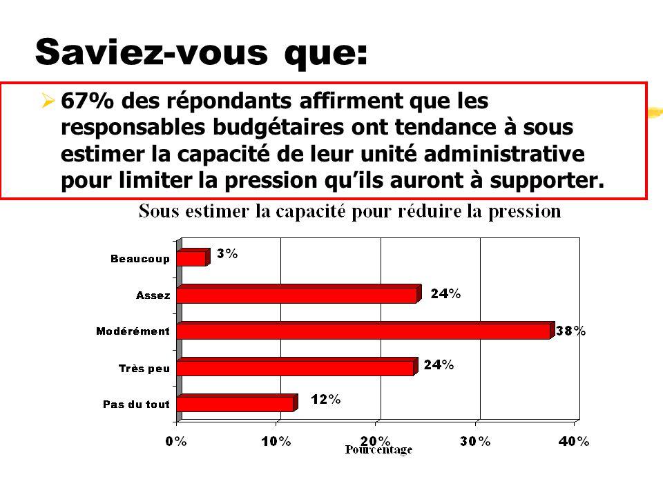 Saviez-vous que: 67% des répondants affirment que les responsables budgétaires ont tendance à sous estimer la capacité de leur unité administrative pour limiter la pression quils auront à supporter.