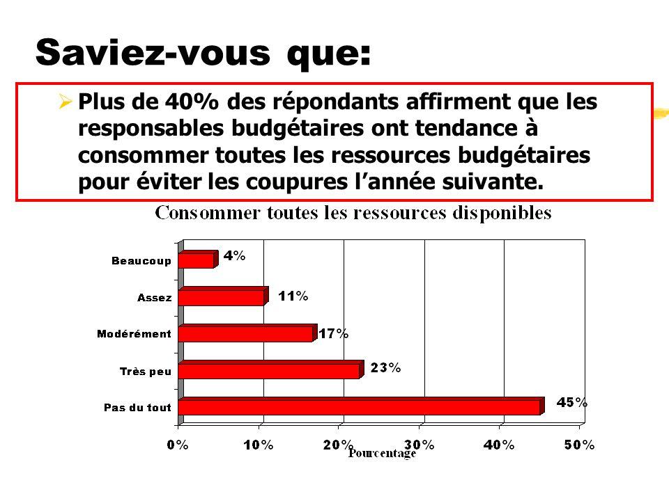Saviez-vous que: Plus de 40% des répondants affirment que les responsables budgétaires ont tendance à consommer toutes les ressources budgétaires pour éviter les coupures lannée suivante.