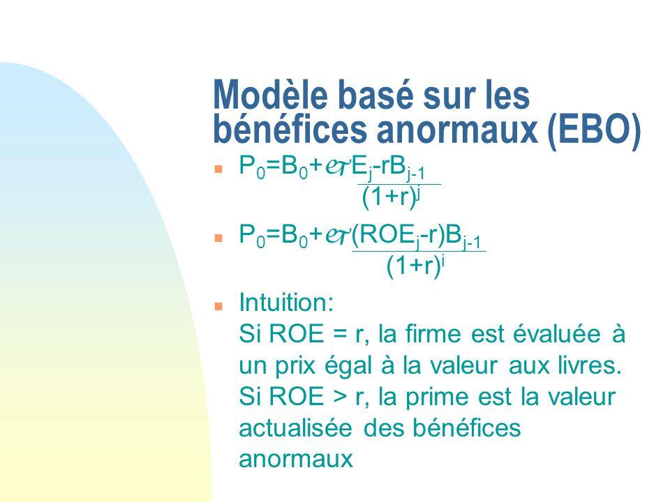 Modèle basé sur les bénéfices anormaux (EBO) n P 0 =B 0 + E j -rB j-1 (1+r) j n P 0 =B 0 + (ROE j -r)B j-1 (1+r) i n Intuition: Si ROE = r, la firme e