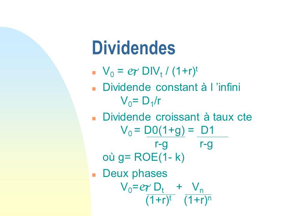Dividendes n V 0 = DIV t / (1+r) t n Dividende constant à l infini V 0 = D 1 /r n Dividende croissant à taux cte V 0 = D0(1+g) = D1 r-g r-g où g= ROE(