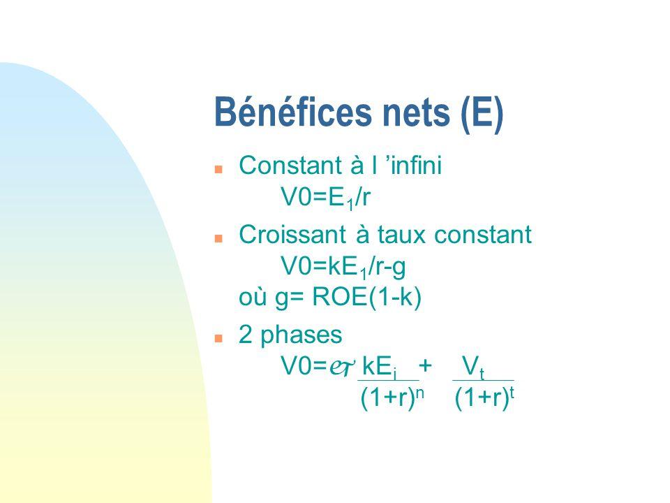 Bénéfices nets (Suite) Discussion sur la variable k n Dans le modèle basé sur les dividendes k représente le taux de distribution des dividendes n Dans le modèle basé sur les bénéfices, k représente le flux monétaire net allant aux actionnaires k=dividende+rachat d actions- émission d actions/ bénéfice net