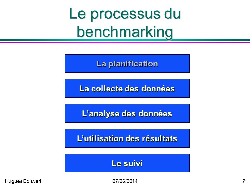 Hugues Boisvert07/06/2014 6 Pourquoi le benchmarking? Se doter de points de repère externes. Se doter de points de repère externes. Développer des par