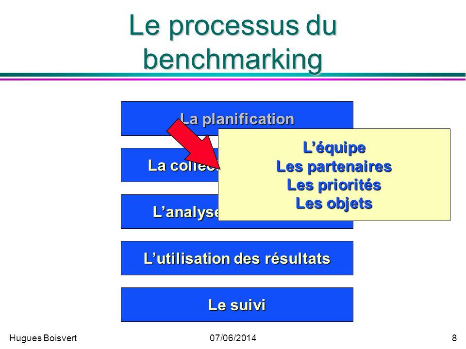 Hugues Boisvert07/06/2014 7 Le processus du benchmarking La planification La collecte des données Lanalyse des données Lutilisation des résultats Le s