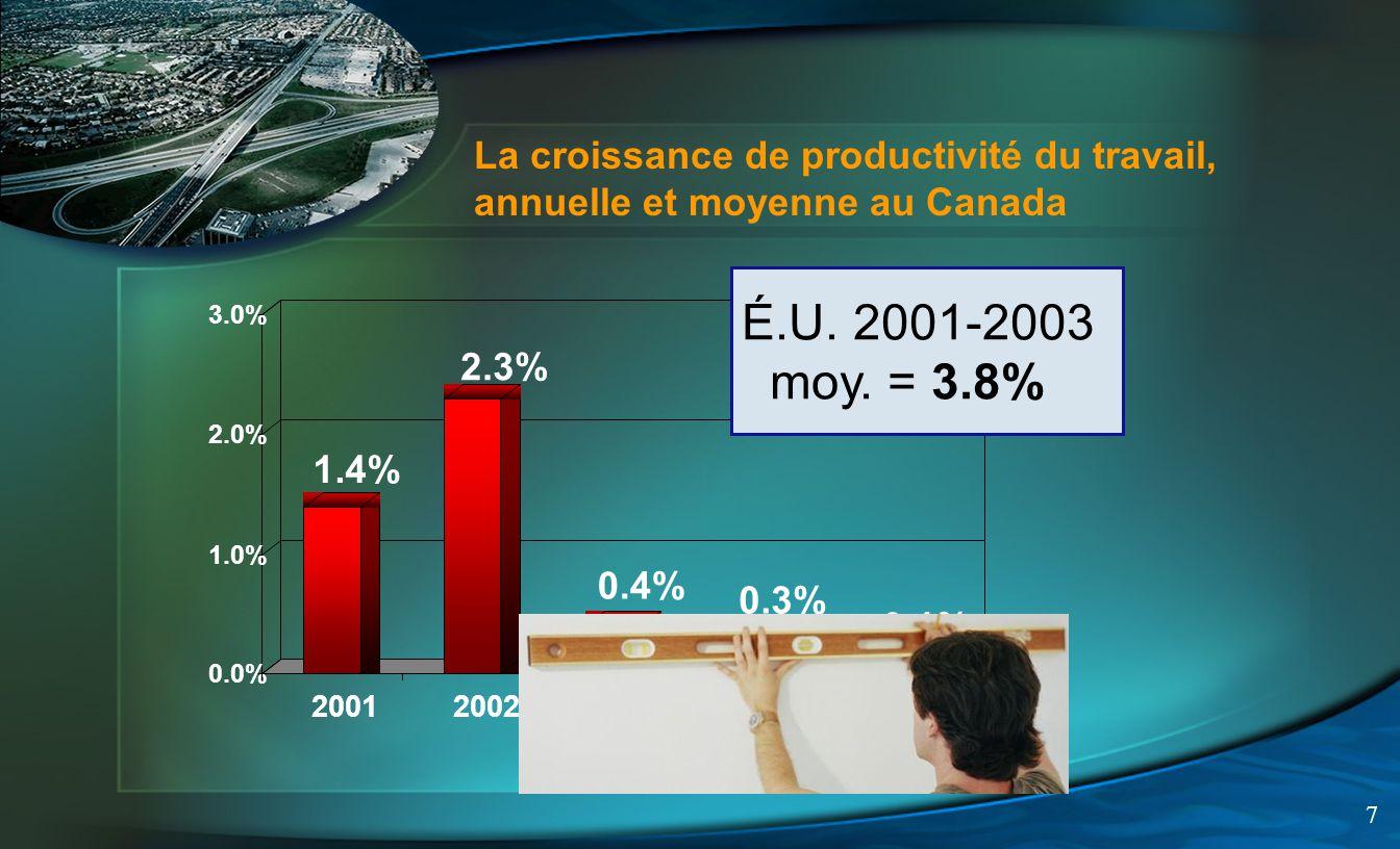 7 La croissance de productivité du travail, annuelle et moyenne au Canada É.U.