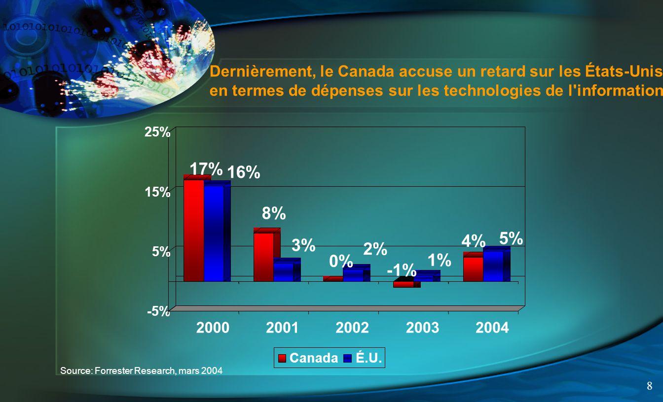 8 Dernièrement, le Canada accuse un retard sur les États-Unis en termes de dépenses sur les technologies de l information Source: Forrester Research, mars 2004