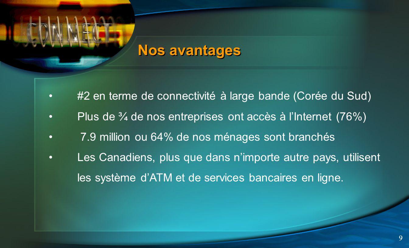 9 Nos avantages #2 en terme de connectivité à large bande (Corée du Sud) Plus de ¾ de nos entreprises ont accès à lInternet (76%) 7.9 million ou 64% de nos ménages sont branchés Les Canadiens, plus que dans nimporte autre pays, utilisent les système dATM et de services bancaires en ligne.