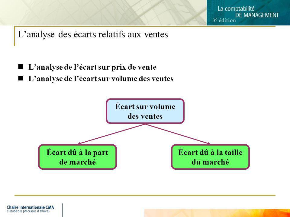 5 Lanalyse des écarts relatifs aux ventes Lanalyse de lécart sur prix de vente Lanalyse de lécart sur volume des ventes Écart sur volume des ventes Éc