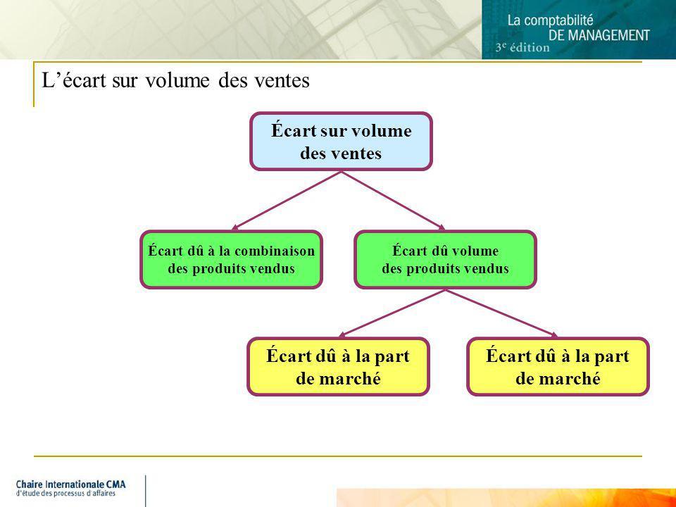 6 Lécart sur volume des ventes Écart sur volume des ventes Écart dû à la combinaison des produits vendus Écart dû volume des produits vendus Écart dû