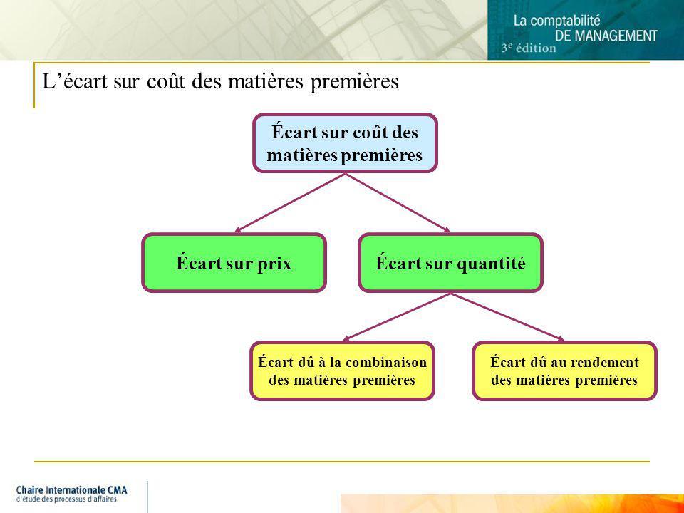 8 Lécart sur coût des matières premières Écart sur coût des matières premières Écart sur prixÉcart sur quantité Écart dû à la combinaison des matières