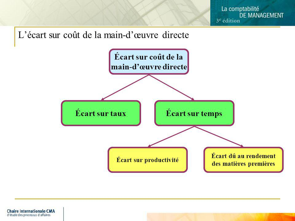 9 Lécart sur coût de la main-dœuvre directe Écart sur coût de la main-dœuvre directe Écart sur tauxÉcart sur temps Écart sur productivité Écart dû au