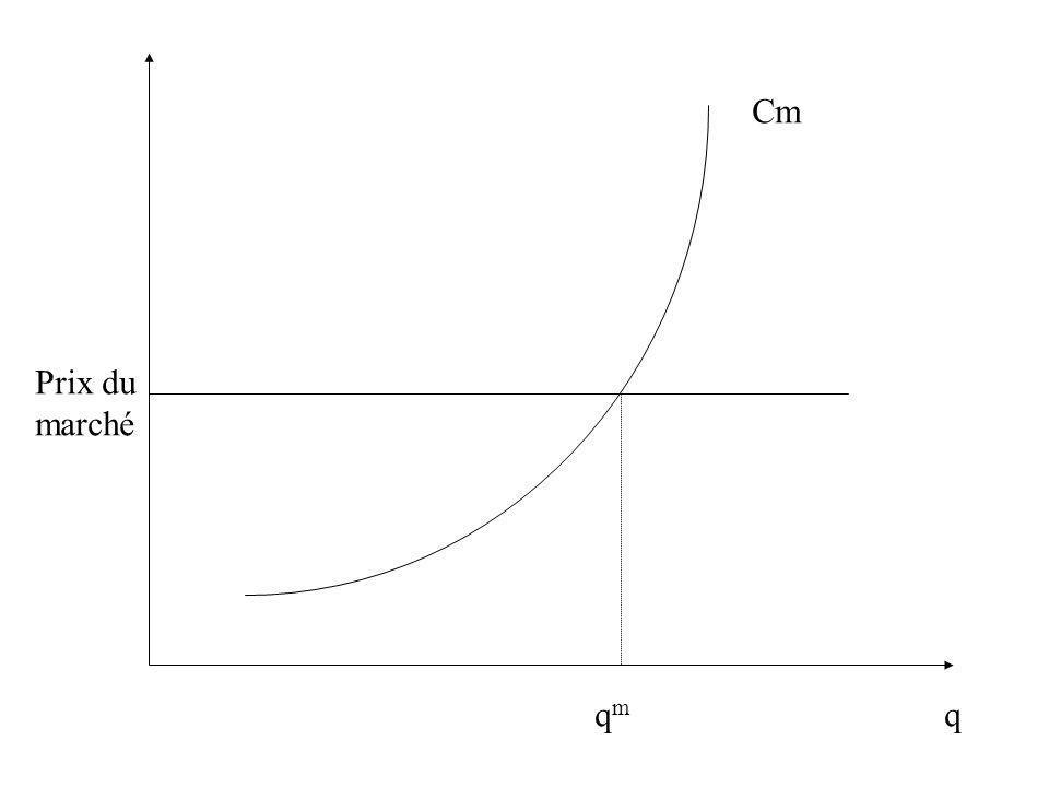 Conséquences: l offre d une entreprise –la firme produira tant qu elle aura des pertes inférieures à ses coûts fixes –pour que la firme reste ouverte, le prix doit être supérieur au minimum du coût variable moyen –pour que la firme soit rentable, le prix doit être supérieur au minimum du coût moyen