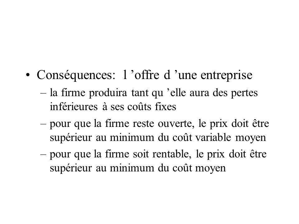 Conséquences: l offre d une entreprise –la firme produira tant qu elle aura des pertes inférieures à ses coûts fixes –pour que la firme reste ouverte,