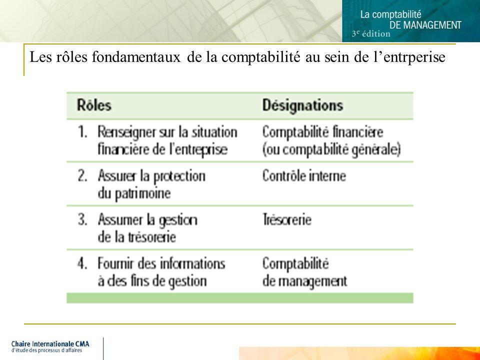 5 Le contrôleur de gestion au sein de lentreprise Le « contrôleur » est généralement la personne chargée de la comptabilité et du contrôle au sein de lentreprise.
