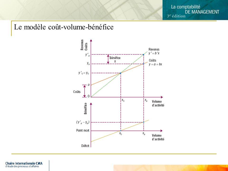 3 Le modèle coût-volume-bénéfice