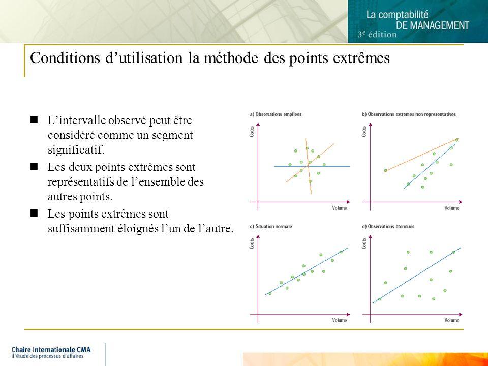 5 Conditions dutilisation la méthode des points extrêmes Lintervalle observé peut être considéré comme un segment significatif. Les deux points extrêm