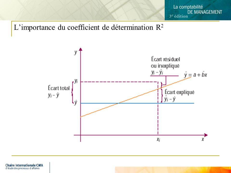 9 Limportance du coefficient de détermination R 2