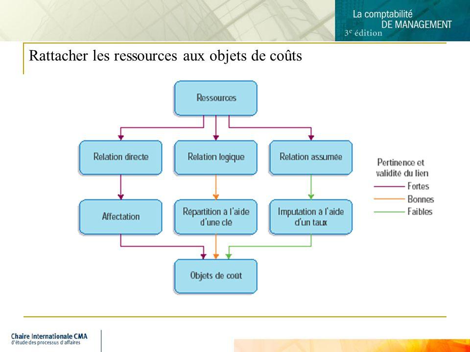 4 Rattacher les ressources aux objets de coûts