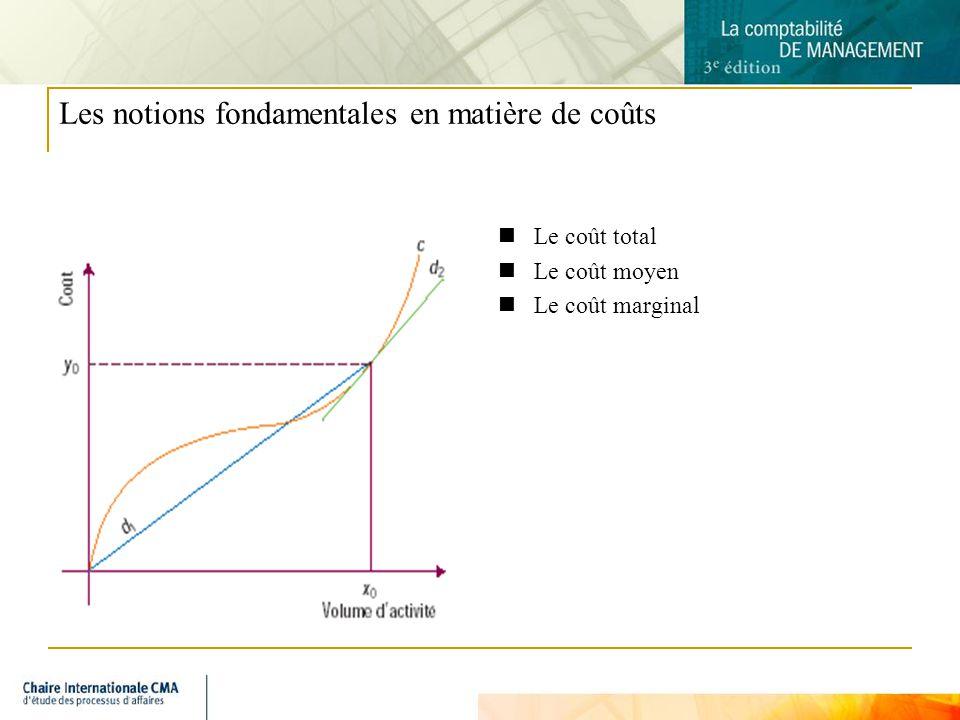 5 Les notions fondamentales en matière de coûts Le coût total Le coût moyen Le coût marginal