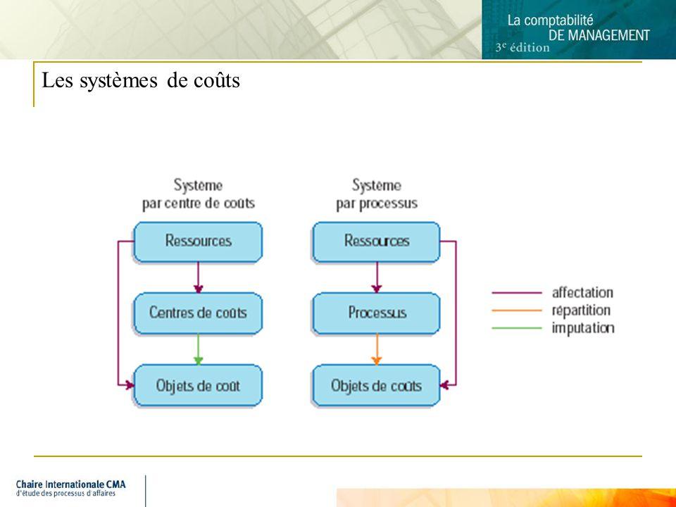 8 Les systèmes de coûts
