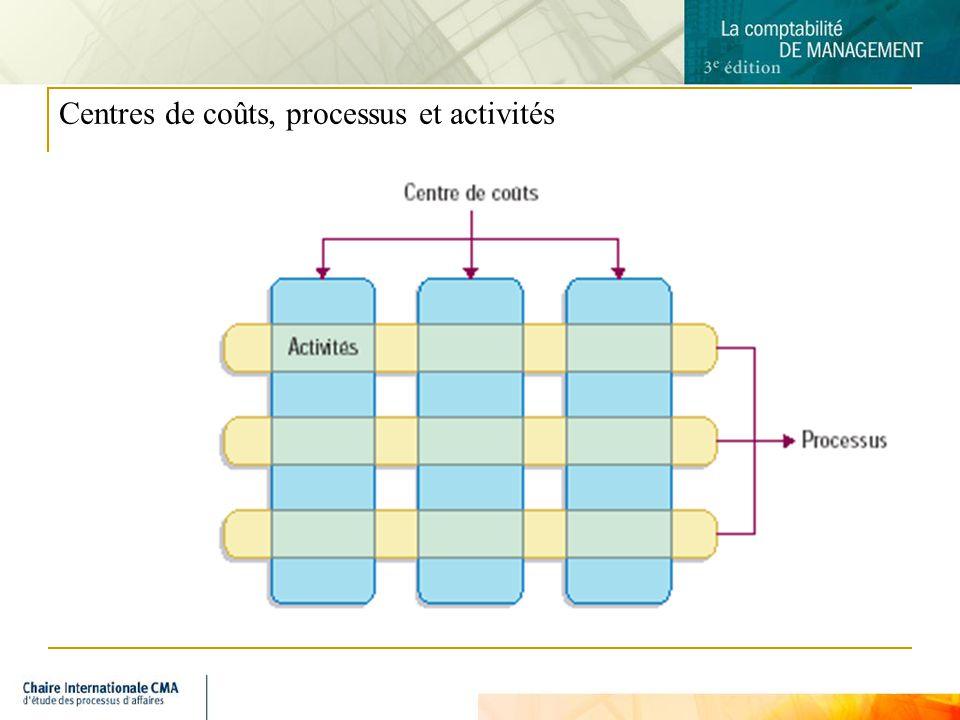 9 Centres de coûts, processus et activités