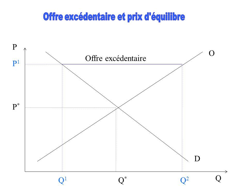 P Q D O Q*Q* P*P* Q1Q1 Q2Q2 Offre excédentaire P1P1