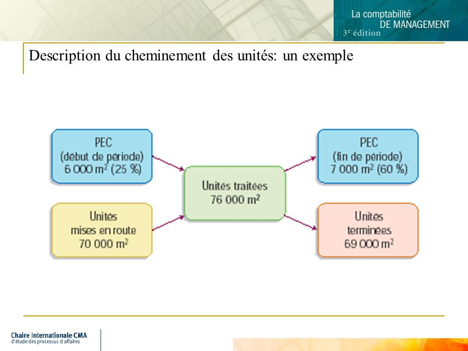 5 Description du cheminement des unités: un exemple