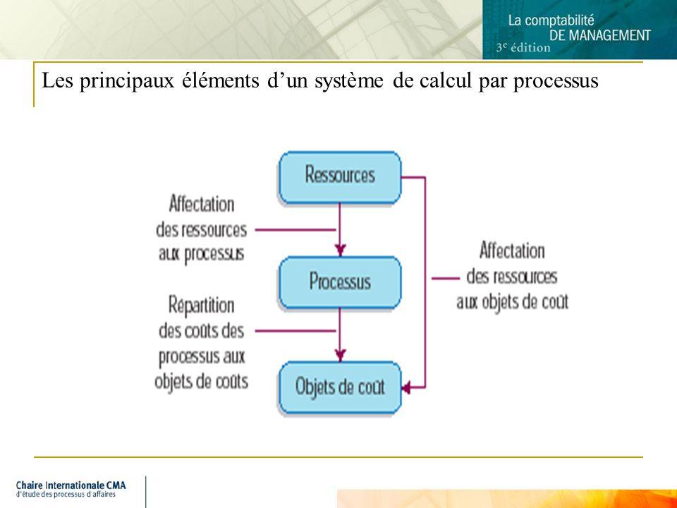 3 Les principaux éléments dun système de calcul par processus