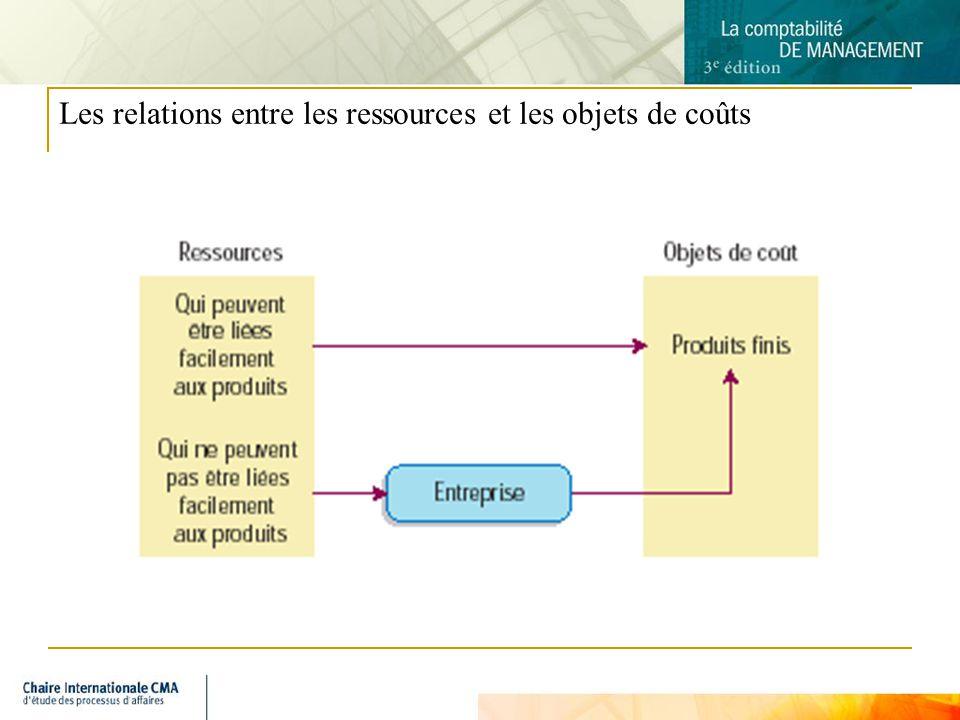 4 Les relations entre les ressources et les objets de coûts