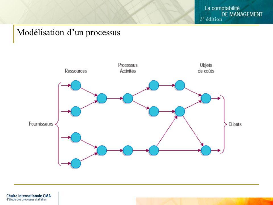 6 Modélisation dun processus