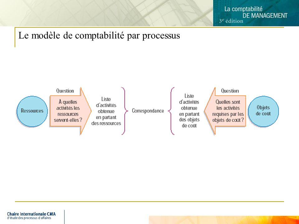 7 Le modèle de comptabilité par processus