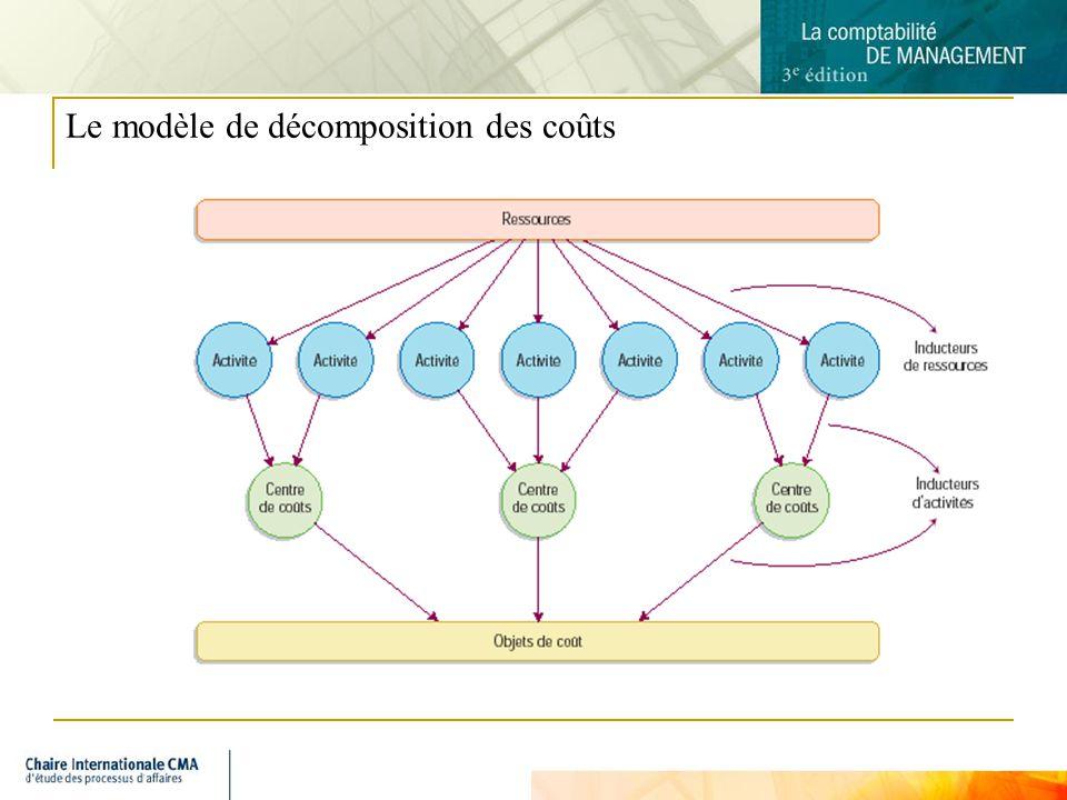 8 Le modèle de décomposition des coûts