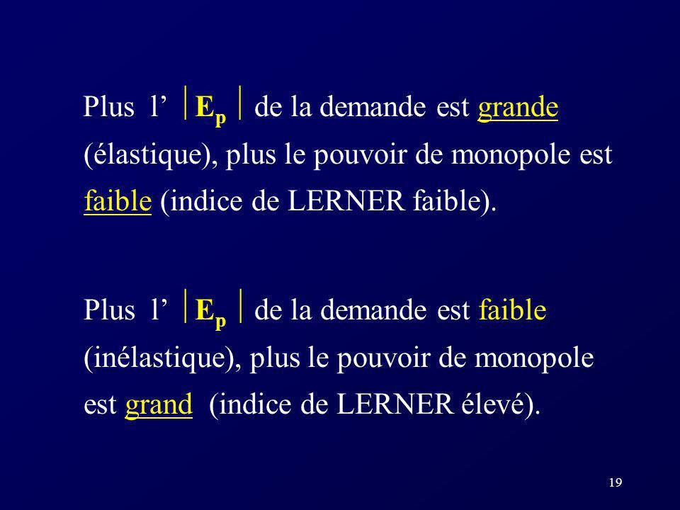 19 Plus l E p de la demande est grande (élastique), plus le pouvoir de monopole est faible (indice de LERNER faible). Plus l E p de la demande est fai
