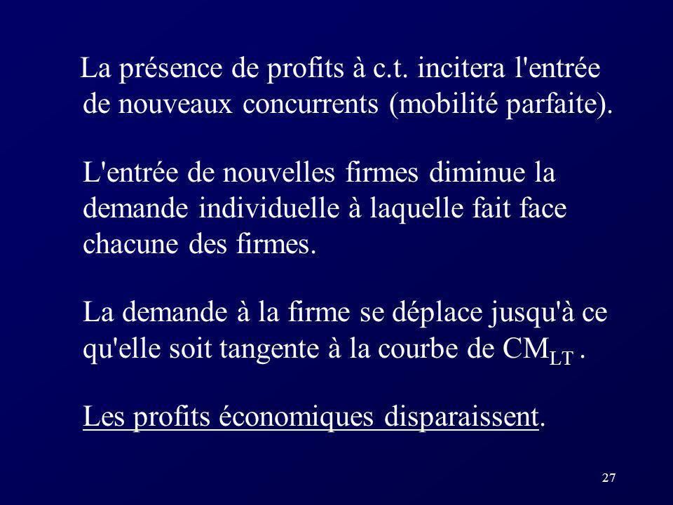 27 La présence de profits à c.t. incitera l'entrée de nouveaux concurrents (mobilité parfaite). L'entrée de nouvelles firmes diminue la demande indivi