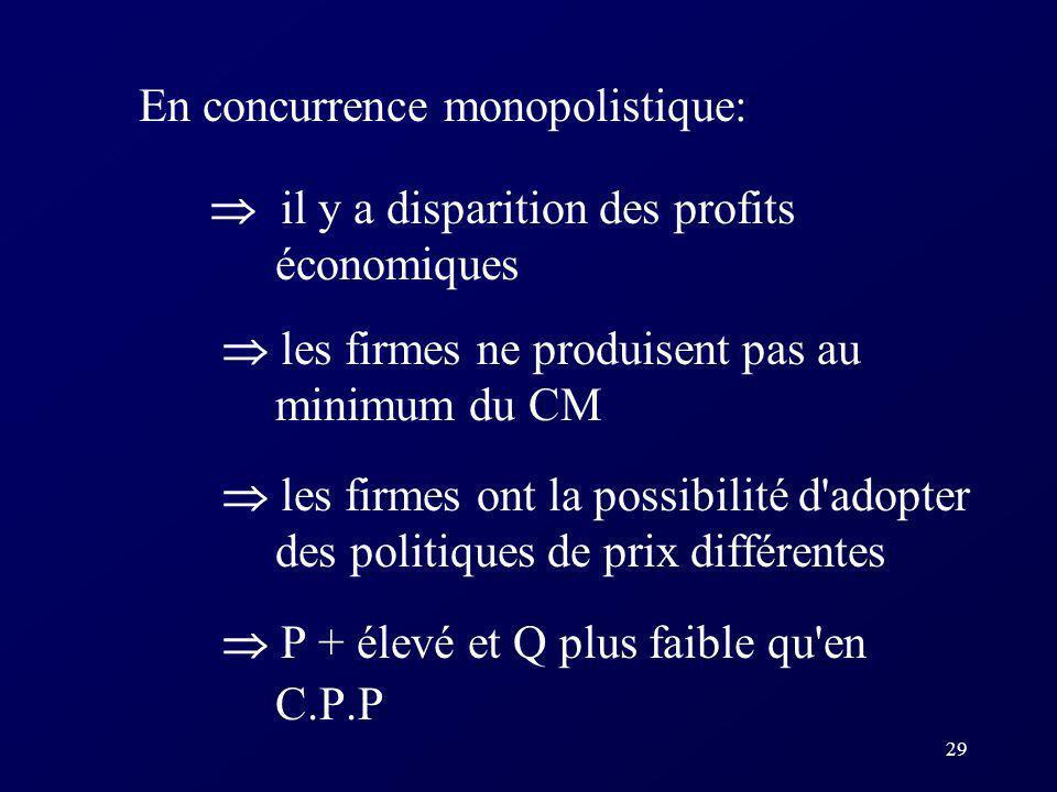 29 En concurrence monopolistique: il y a disparition des profits économiques les firmes ne produisent pas au minimum du CM les firmes ont la possibili