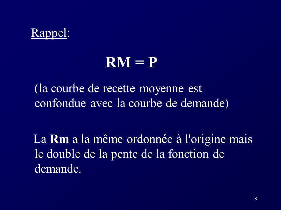 3 Rappel: RM = P (la courbe de recette moyenne est confondue avec la courbe de demande) La Rm a la même ordonnée à l'origine mais le double de la pent