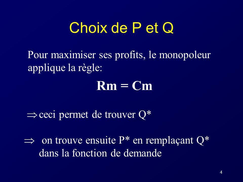 4 Choix de P et Q Pour maximiser ses profits, le monopoleur applique la règle: Rm = Cm ceci permet de trouver Q* on trouve ensuite P* en remplaçant Q*