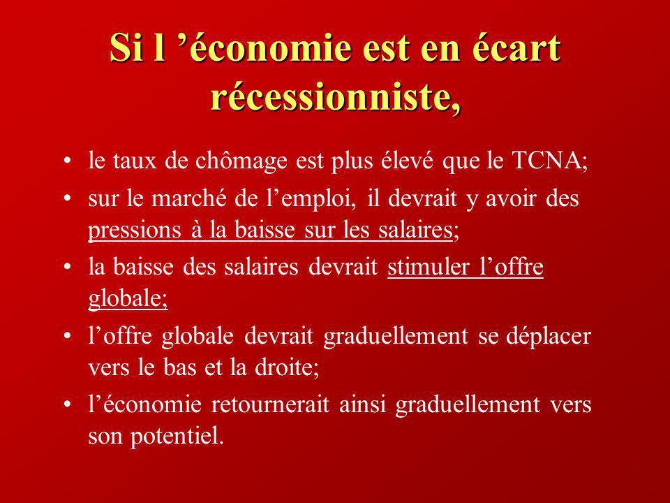 Si l économie est en écart récessionniste, le taux de chômage est plus élevé que le TCNA; sur le marché de lemploi, il devrait y avoir des pressions à